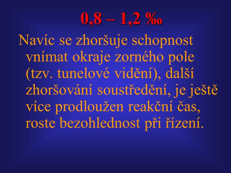 0,8 – 1,2 ‰ Navíc se zhoršuje schopnost vnímat okraje zorného pole (tzv.