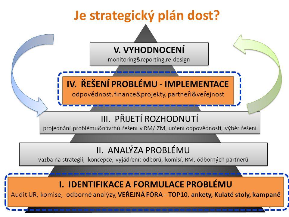 Je strategický plán dost. 4 I.