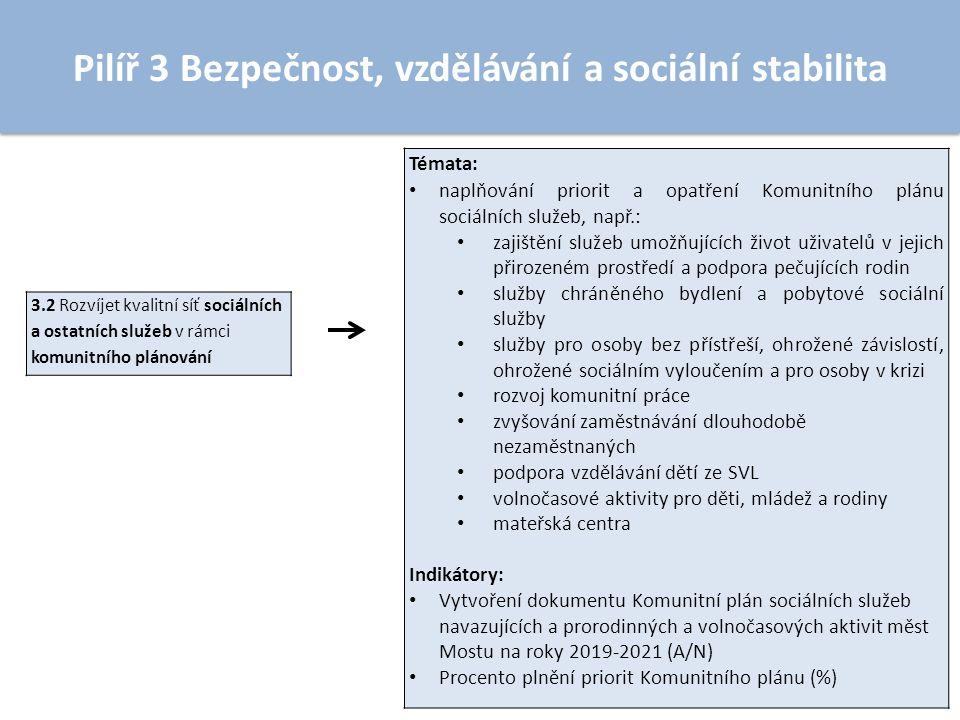 Pilíř 3 Bezpečnost, vzdělávání a sociální stabilita 3.2 Rozvíjet kvalitní síť sociálních a ostatních služeb v rámci komunitního plánování Témata: naplňování priorit a opatření Komunitního plánu sociálních služeb, např.: zajištění služeb umožňujících život uživatelů v jejich přirozeném prostředí a podpora pečujících rodin služby chráněného bydlení a pobytové sociální služby služby pro osoby bez přístřeší, ohrožené závislostí, ohrožené sociálním vyloučením a pro osoby v krizi rozvoj komunitní práce zvyšování zaměstnávání dlouhodobě nezaměstnaných podpora vzdělávání dětí ze SVL volnočasové aktivity pro děti, mládež a rodiny mateřská centra Indikátory: Vytvoření dokumentu Komunitní plán sociálních služeb navazujících a prorodinných a volnočasových aktivit měst Mostu na roky 2019-2021 (A/N) Procento plnění priorit Komunitního plánu (%)
