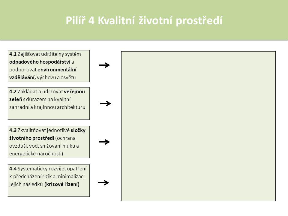 Pilíř 4 Kvalitní životní prostředí 4.1 Zajišťovat udržitelný systém odpadového hospodářství a podporovat environmentální vzdělávání, výchovu a osvětu 4.2 Zakládat a udržovat veřejnou zeleň s důrazem na kvalitní zahradní a krajinnou architekturu 4.3 Zkvalitňovat jednotlivé složky životního prostředí (ochrana ovzduší, vod, snižování hluku a energetické náročnosti) 4.4 Systematicky rozvíjet opatření k předcházení rizik a minimalizaci jejich následků (krizové řízení)