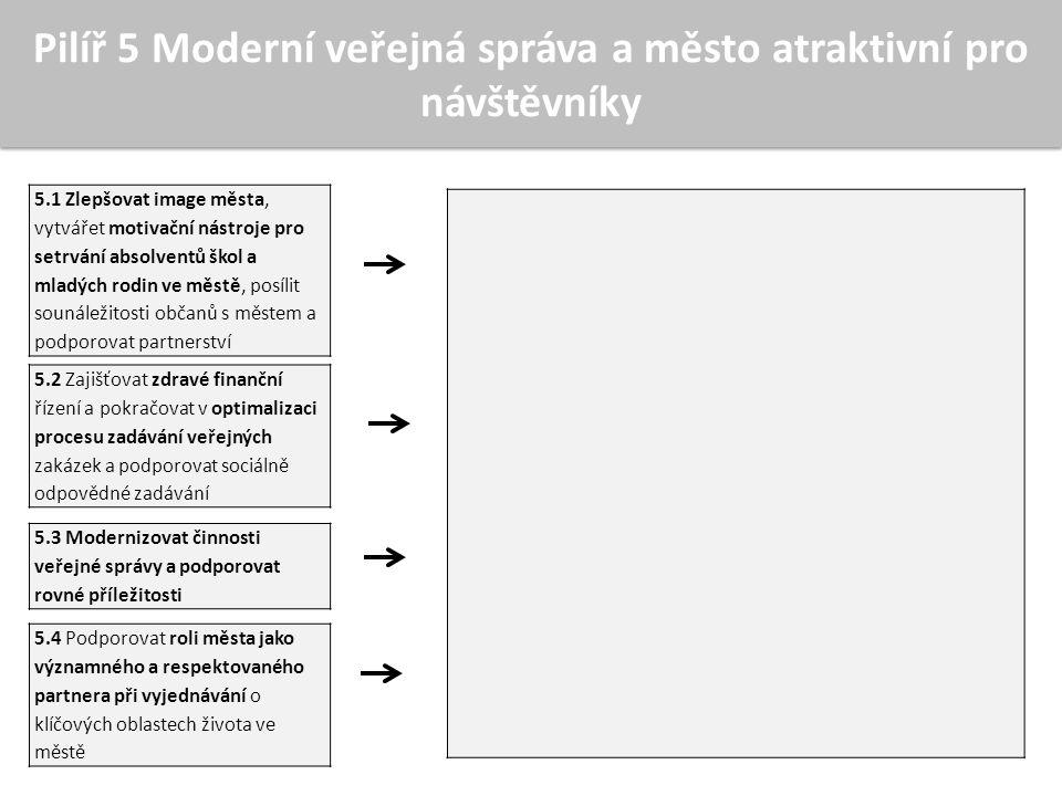 Pilíř 5 Moderní veřejná správa a město atraktivní pro návštěvníky 5.1 Zlepšovat image města, vytvářet motivační nástroje pro setrvání absolventů škol a mladých rodin ve městě, posílit sounáležitosti občanů s městem a podporovat partnerství 5.2 Zajišťovat zdravé finanční řízení a pokračovat v optimalizaci procesu zadávání veřejných zakázek a podporovat sociálně odpovědné zadávání 5.3 Modernizovat činnosti veřejné správy a podporovat rovné příležitosti 5.4 Podporovat roli města jako významného a respektovaného partnera při vyjednávání o klíčových oblastech života ve městě