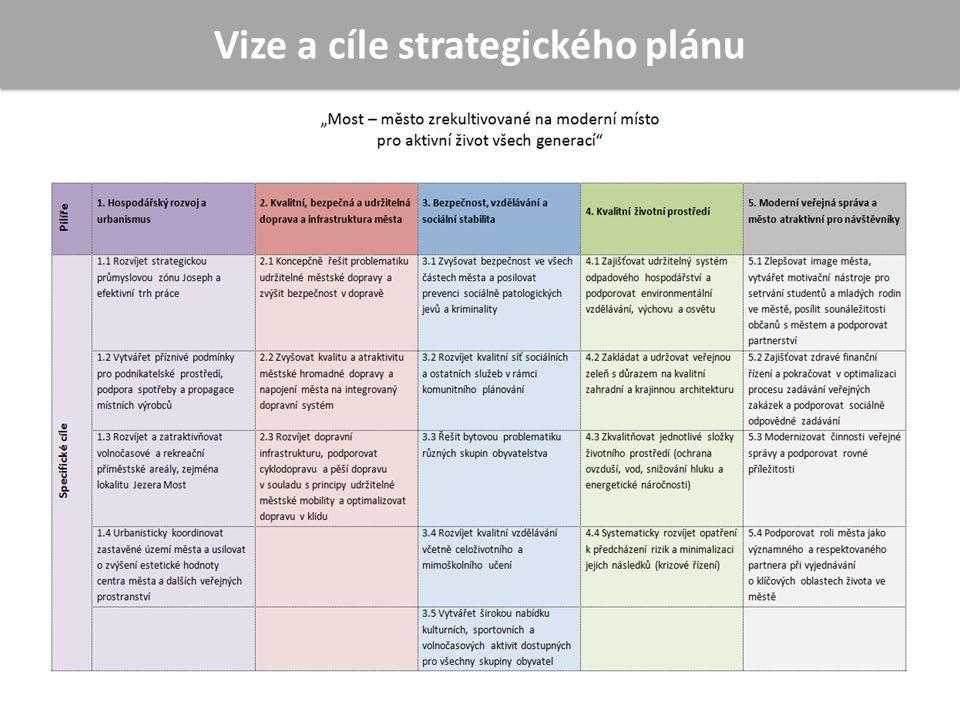 Vize a cíle strategického plánu