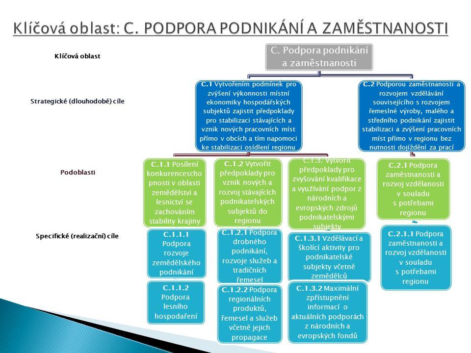 Specifické (realizační) cíle Podoblasti Strategické (dlouhodobé) cíle Klíčová oblast C.