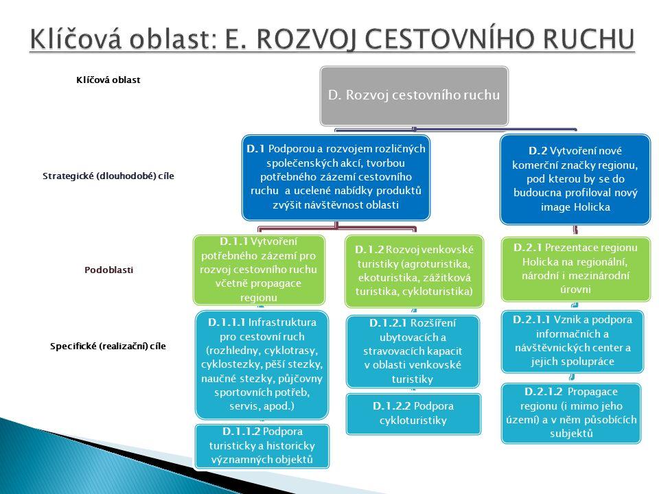Specifické (realizační) cíle Podoblasti Strategické (dlouhodobé) cíle Klíčová oblast D.