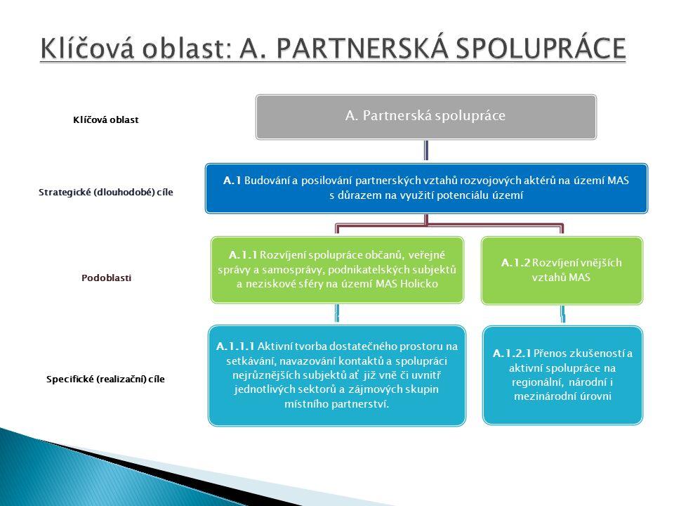 Specifické (realizační) cíle Podoblasti Strategické (dlouhodobé) cíle Klíčová oblast A.