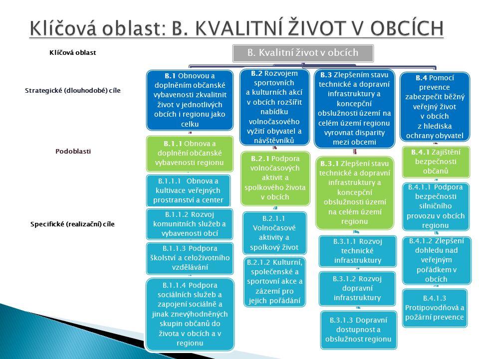 Specifické (realizační) cíle Podoblasti Strategické (dlouhodobé) cíle Klíčová oblast B.