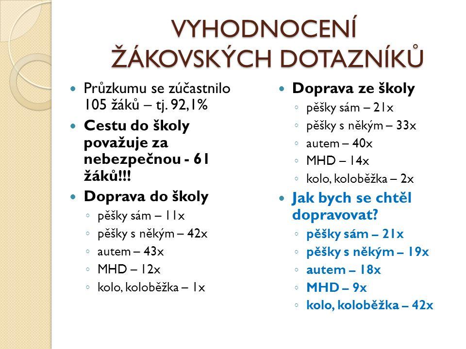 VYHODNOCENÍ ŽÁKOVSKÝCH DOTAZNÍKŮ Průzkumu se zúčastnilo 105 žáků – tj.