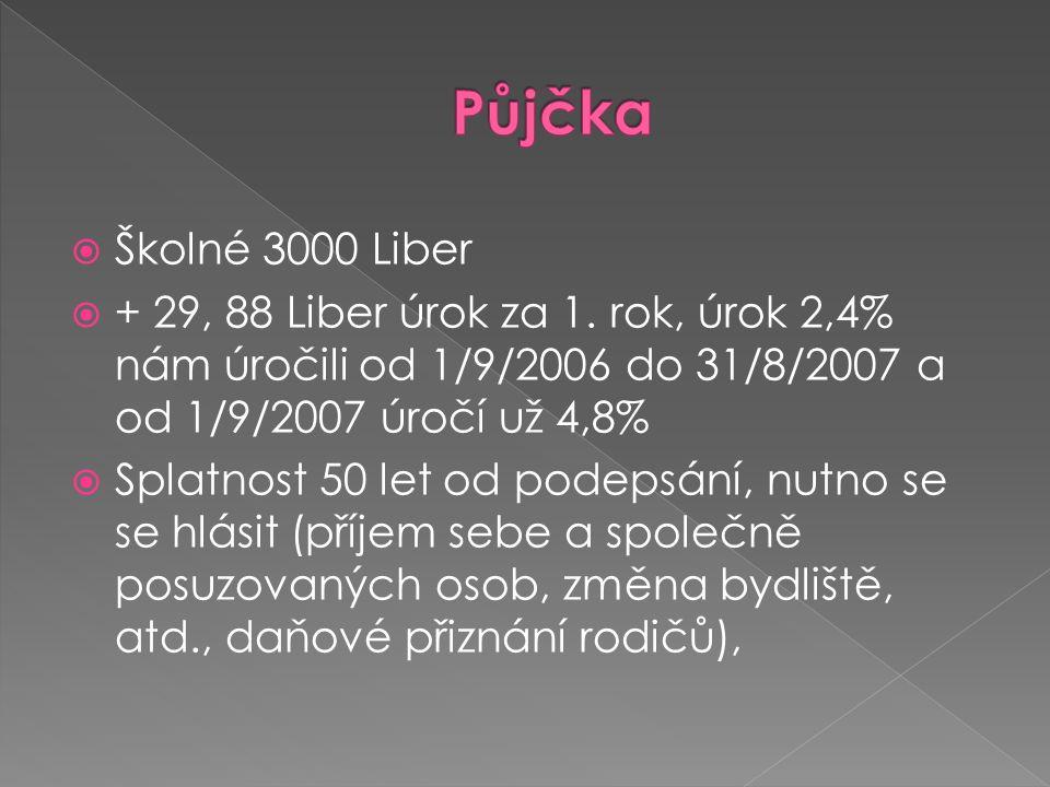  Školné 3000 Liber  + 29, 88 Liber úrok za 1.
