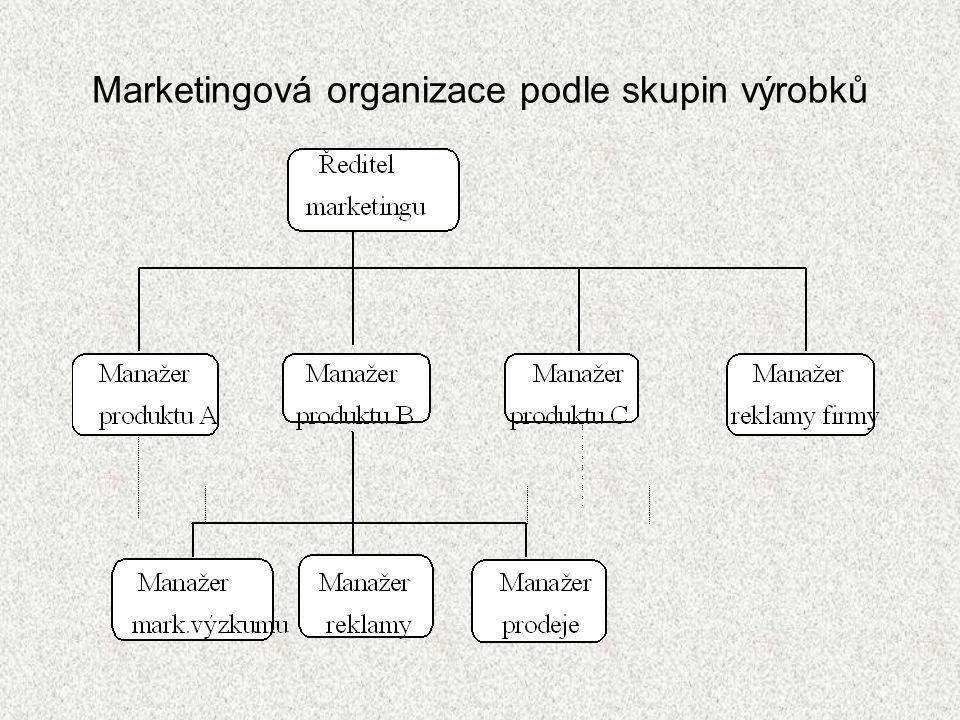 Marketingová organizace podle skupin výrobků