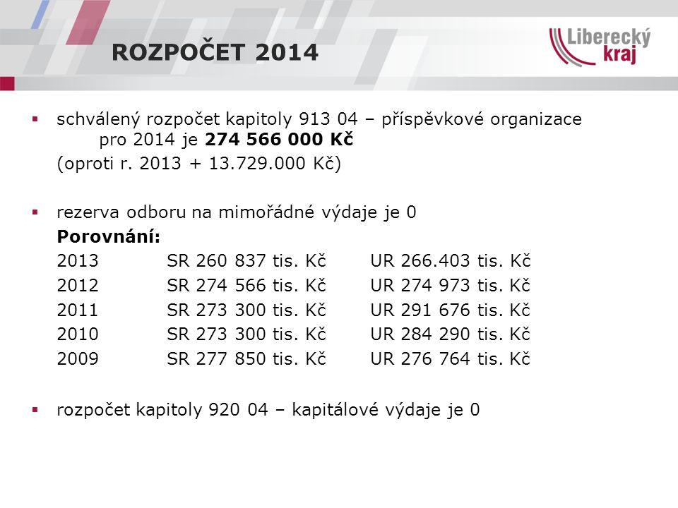 ROZPOČET 2014  schválený rozpočet kapitoly 913 04 – příspěvkové organizace pro 2014 je 274 566 000 Kč (oproti r. 2013 + 13.729.000 Kč)  rezerva odbo
