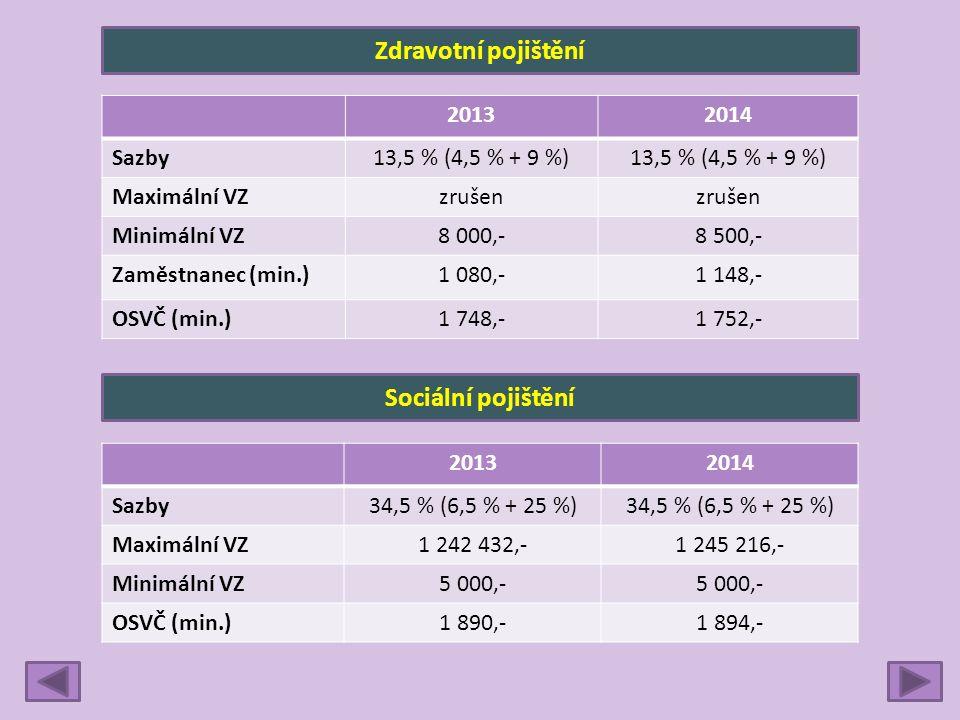 Zdravotní pojištění 20132014 Sazby13,5 % (4,5 % + 9 %) Maximální VZzrušen Minimální VZ8 000,-8 500,- Zaměstnanec (min.)1 080,-1 148,- OSVČ (min.)1 748,-1 752,- Sociální pojištění 20132014 Sazby34,5 % (6,5 % + 25 %) Maximální VZ1 242 432,-1 245 216,- Minimální VZ5 000,- OSVČ (min.)1 890,-1 894,-