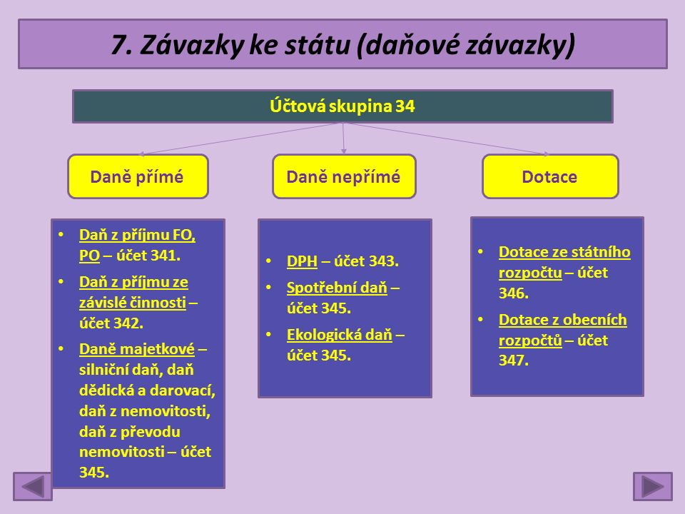 7. Závazky ke státu (daňové závazky) Účtová skupina 34 Daně příméDaně nepříméDotace DPH – účet 343.
