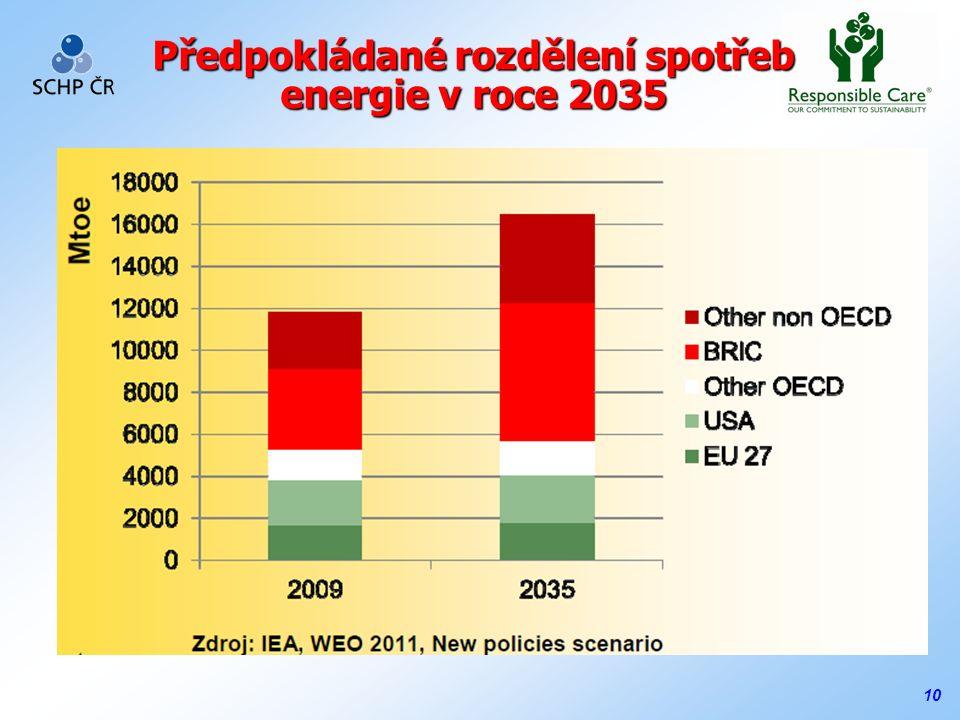 10 Předpokládané rozdělení spotřeb energie v roce 2035