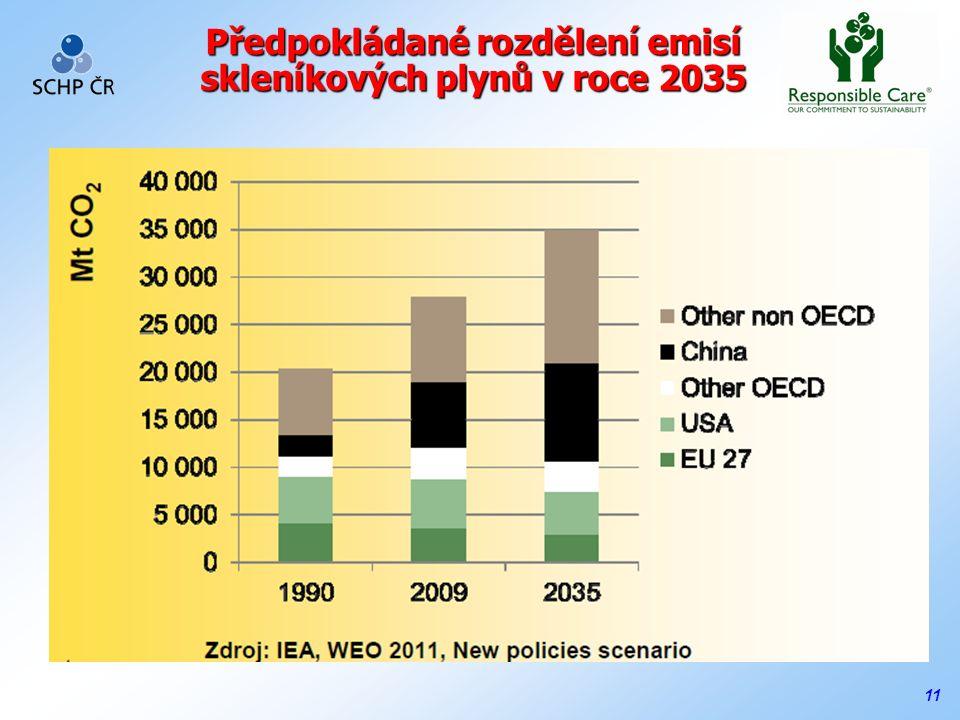 11 Předpokládané rozdělení emisí skleníkových plynů v roce 2035