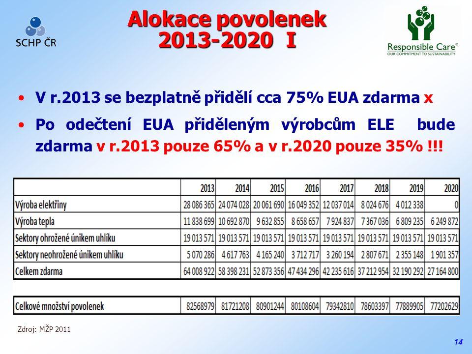 14 Alokace povolenek 2013-2020 I Zdroj: MŽP 2011 V r.2013 se bezplatně přidělí cca 75% EUA zdarma x Po odečtení EUA přiděleným výrobcům ELE bude zdarma v r.2013 pouze 65% a v r.2020 pouze 35% !!!