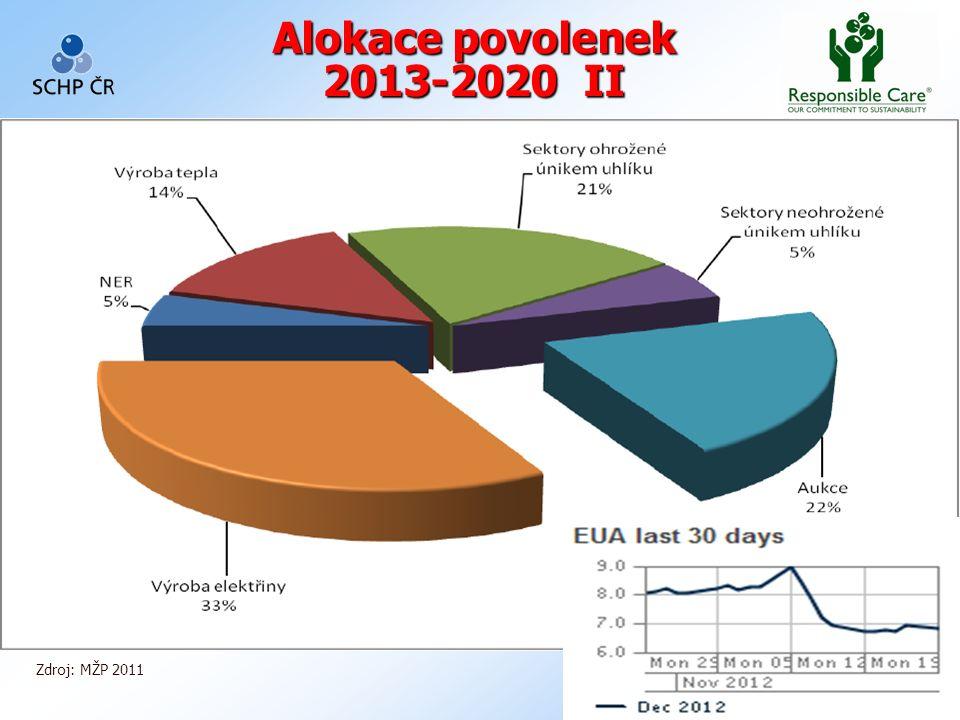 15 Alokace povolenek 2013-2020 II Zdroj: MŽP 2011
