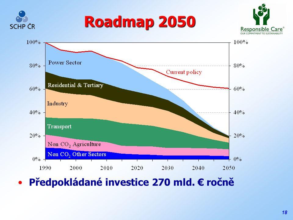 18 Roadmap 2050 Předpokládané investice 270 mld. € ročně