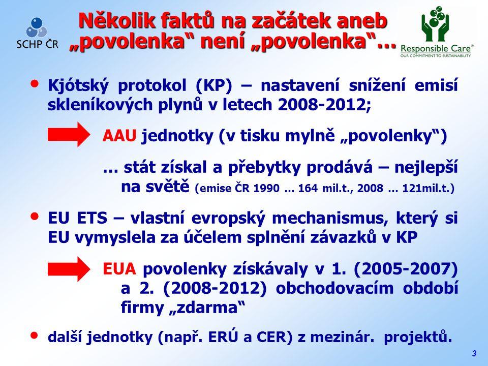 """3 Několik faktů na začátek aneb """"povolenka není """"povolenka … Kjótský protokol (KP) – nastavení snížení emisí skleníkových plynů v letech 2008-2012; AAU jednotky (v tisku mylně """"povolenky ) … stát získal a přebytky prodává – nejlepší na světě (emise ČR 1990 … 164 mil.t., 2008 … 121mil.t.) EU ETS – vlastní evropský mechanismus, který si EU vymyslela za účelem splnění závazků v KP EUA povolenky získávaly v 1."""