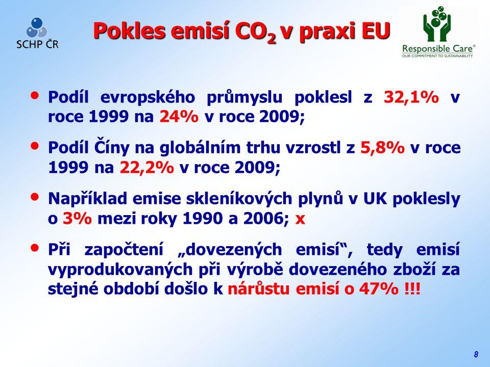 """8 Pokles emisí CO 2 v praxi EU Podíl evropského průmyslu poklesl z 32,1% v roce 1999 na 24% v roce 2009; Podíl Číny na globálním trhu vzrostl z 5,8% v roce 1999 na 22,2% v roce 2009; Například emise skleníkových plynů v UK poklesly o 3% mezi roky 1990 a 2006; x Při započtení """"dovezených emisí , tedy emisí vyprodukovaných při výrobě dovezeného zboží za stejné období došlo k nárůstu emisí o 47% !!!"""