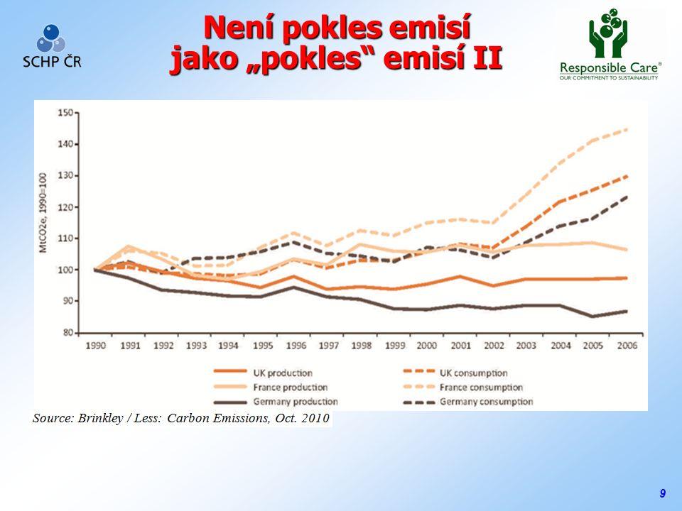 """9 Není pokles emisí jako """"pokles emisí II"""