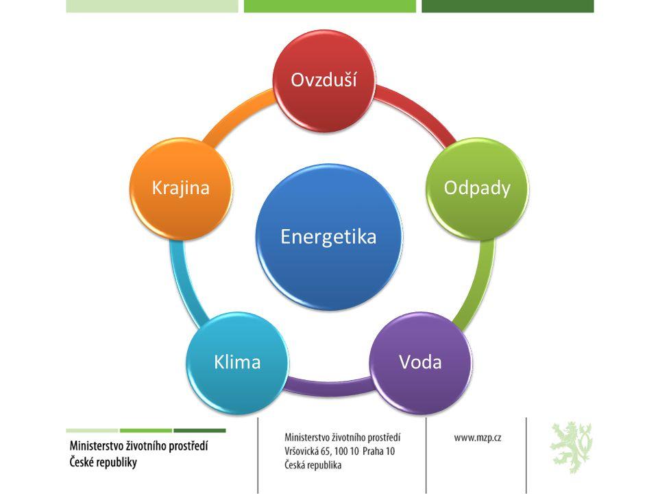 Obecná východiska SEK a SURPOL by měla v září projednat vláda (vazba na ostatní strategické dokumenty) Vazba na budoucí energetický mix ČR (jádro, uhlí, plyn, OZE) Otázka budoucí podpory OZE stále otevřena Důraz na úspory energie a efektivitu (EPBD II) Specifická otázka budoucího rozvoje českého teplárenství