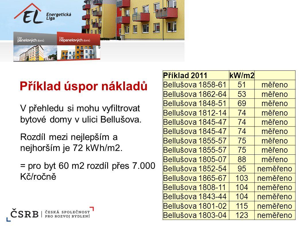 V přehledu si mohu vyfiltrovat bytové domy v ulici Bellušova. Rozdíl mezi nejlepším a nejhorším je 72 kWh/m2. = pro byt 60 m2 rozdíl přes 7.000 Kč/roč