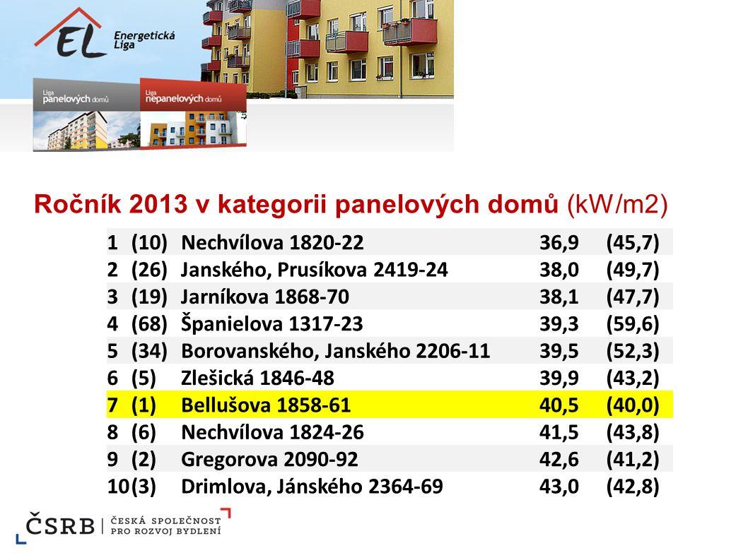 Ročník 2013 v kategorii panelových domů (kW/m2) 1(10)Nechvílova 1820-2236,9(45,7) 2(26)Janského, Prusíkova 2419-2438,0(49,7) 3(19)Jarníkova 1868-7038,