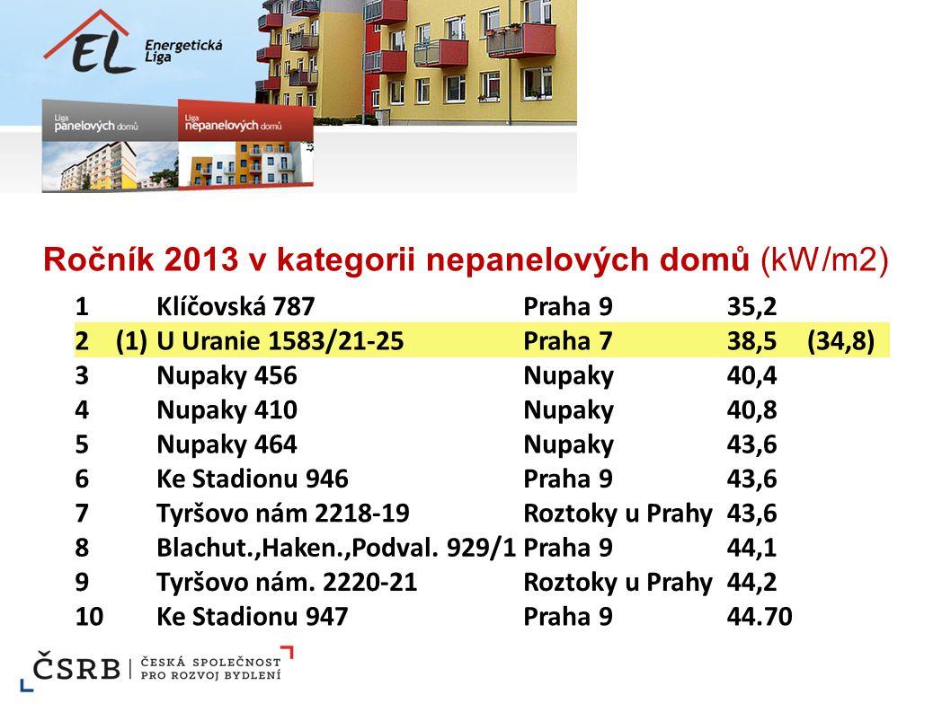Ročník 2013 v kategorii nepanelových domů (kW/m2) 1Klíčovská 787Praha 935,2 2(1)U Uranie 1583/21-25Praha 738,5(34,8) 3Nupaky 456Nupaky40,4 4Nupaky 410