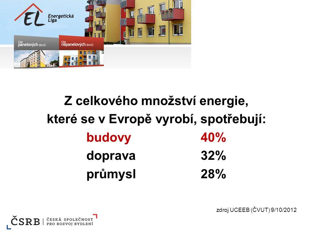 Z celkového množství energie, které se v Evropě vyrobí, spotřebují: budovy40% doprava32% průmysl28% zdroj UCEEB (ČVUT) 9/10/2012