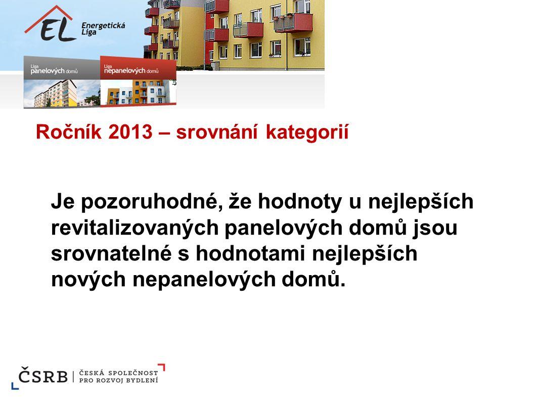 Ročník 2013 – srovnání kategorií Je pozoruhodné, že hodnoty u nejlepších revitalizovaných panelových domů jsou srovnatelné s hodnotami nejlepších nový