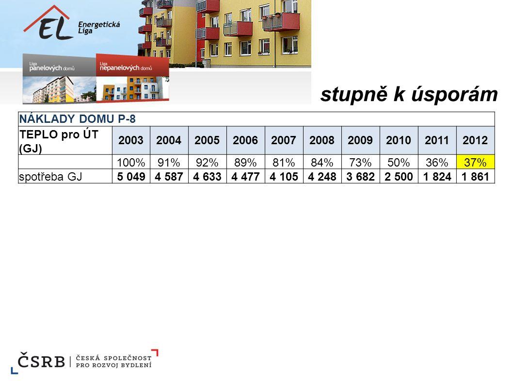 Ročník 2013 v kategorii panelových domů (kW/m2) 1(10)Nechvílova 1820-2236,9(45,7) 2(26)Janského, Prusíkova 2419-2438,0(49,7) 3(19)Jarníkova 1868-7038,1(47,7) 4(68)Španielova 1317-2339,3(59,6) 5(34)Borovanského, Janského 2206-1139,5(52,3) 6(5)Zlešická 1846-4839,9(43,2) 7(1)Bellušova 1858-6140,5(40,0) 8(6)Nechvílova 1824-2641,5(43,8) 9(2)Gregorova 2090-9242,6(41,2) 10(3)Drimlova, Jánského 2364-6943,0(42,8)