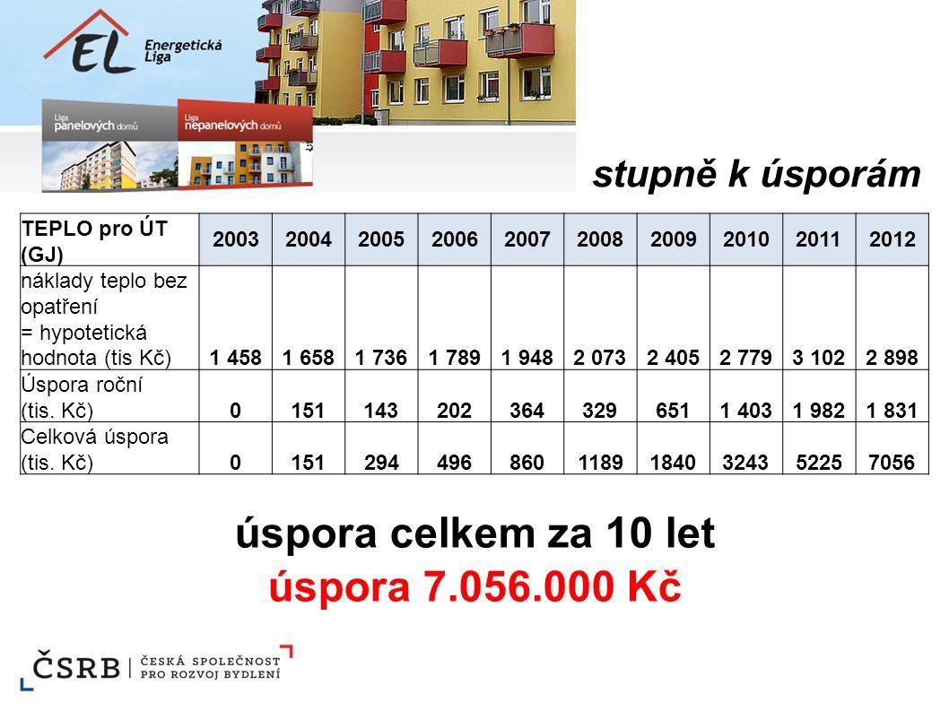 TEPLO pro ÚT (GJ) 2003200420052006200720082009201020112012 náklady teplo bez opatření = hypotetická hodnota (tis Kč)1 4581 6581 7361 7891 9482 0732 40