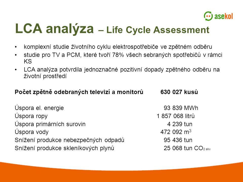 LCA analýza – Life Cycle Assessment komplexní studie životního cyklu elektrospotřebiče ve zpětném odběru studie pro TV a PCM, které tvoří 78% všech sebraných spotřebičů v rámci KS LCA analýza potvrdila jednoznačné pozitivní dopady zpětného odběru na životní prostředí Počet zpětně odebraných televizí a monitorů630 027 kusů Úspora el.