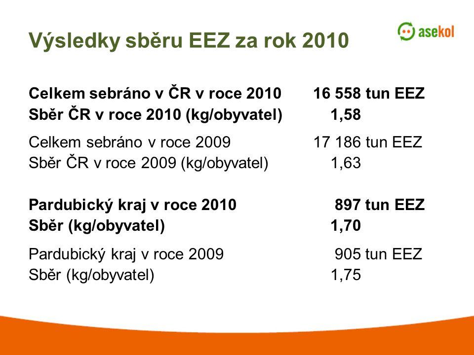 Výsledky sběru EEZ za rok 2010 Celkem sebráno v ČR v roce 201016 558 tun EEZ Sběr ČR v roce 2010 (kg/obyvatel) 1,58 Celkem sebráno v roce 200917 186 tun EEZ Sběr ČR v roce 2009 (kg/obyvatel) 1,63 Pardubický kraj v roce 2010 897 tun EEZ Sběr (kg/obyvatel) 1,70 Pardubický kraj v roce 2009 905 tun EEZ Sběr (kg/obyvatel) 1,75