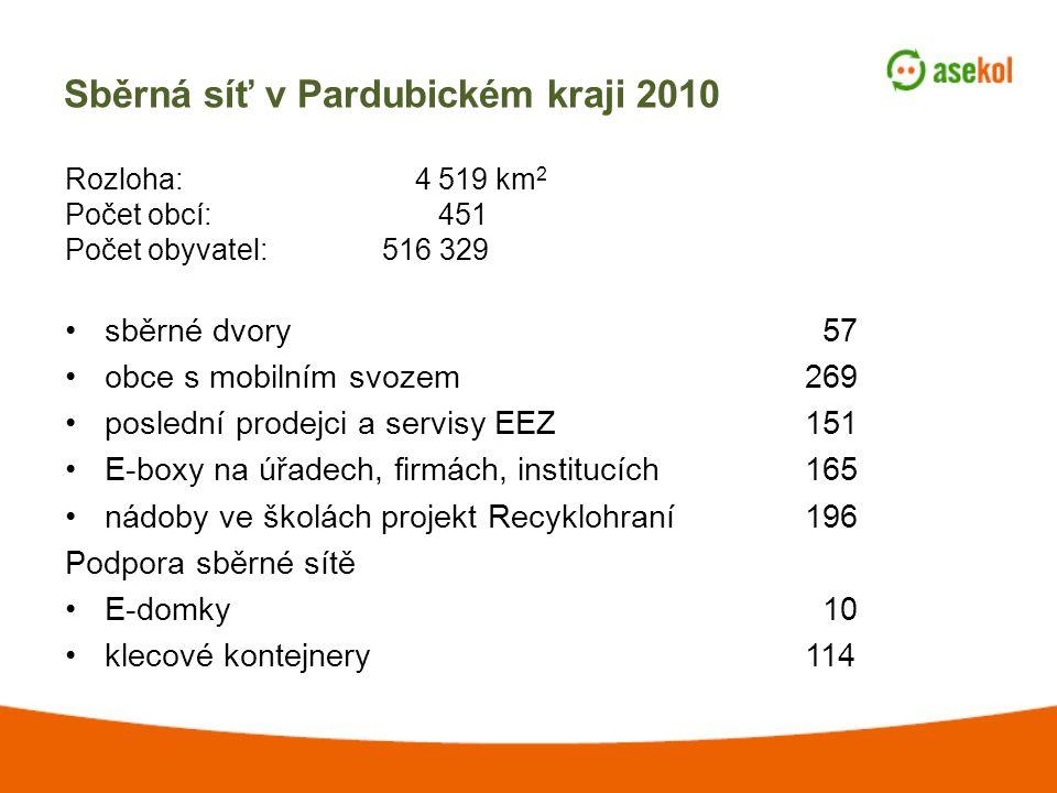 Sběrná síť v Pardubickém kraji 2010 Rozloha: 4 519 km 2 Počet obcí: 451 Počet obyvatel:516 329 sběrné dvory 57 obce s mobilním svozem269 poslední prodejci a servisy EEZ151 E-boxy na úřadech, firmách, institucích165 nádoby ve školách projekt Recyklohraní196 Podpora sběrné sítě E-domky 10 klecové kontejnery114
