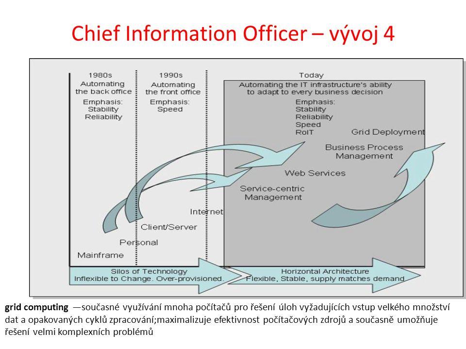 Chief Information Officer – vývoj 4 grid computing —současné využívání mnoha počítačů pro řešení úloh vyžadujících vstup velkého množství dat a opakovaných cyklů zpracování;maximalizuje efektivnost počítačových zdrojů a současně umožňuje řešení velmi komplexních problémů