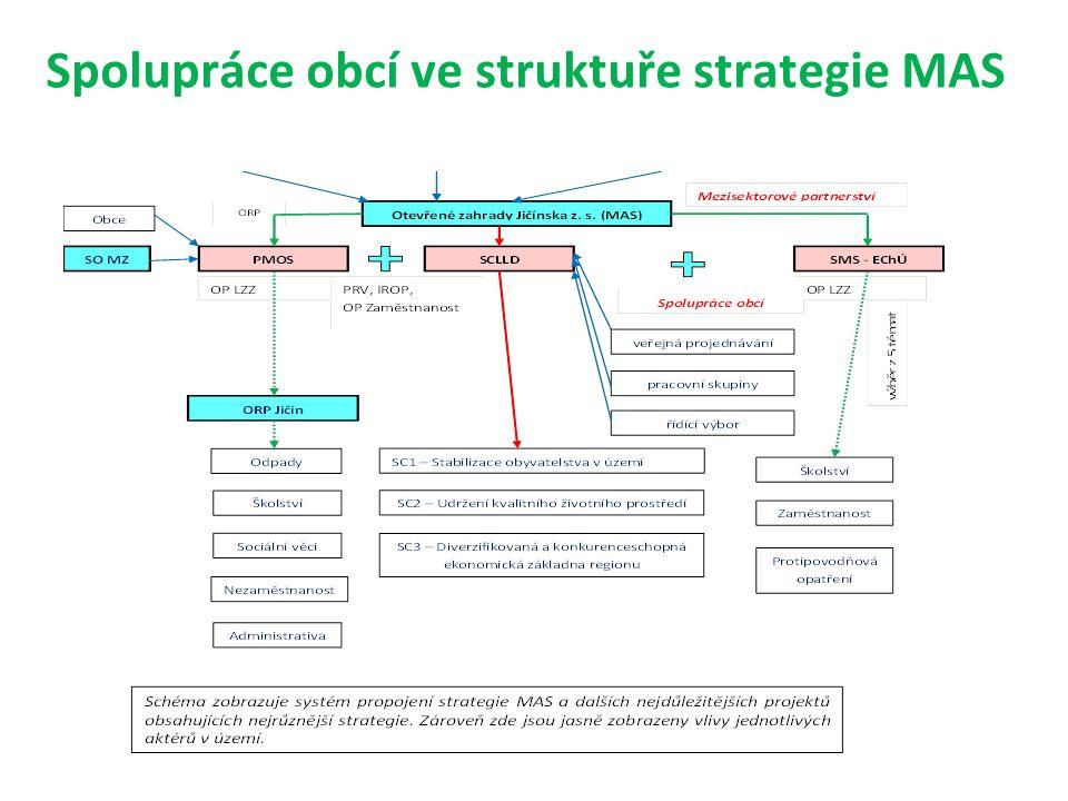 Spolupráce obcí ve struktuře strategie MAS