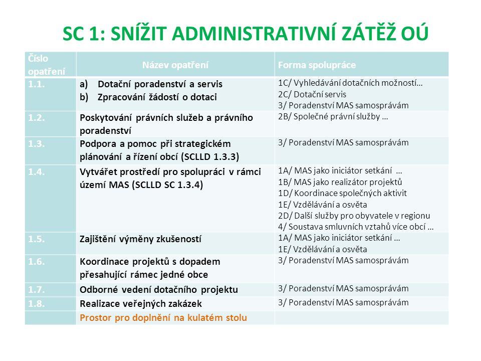 SC 1: SNÍŽIT ADMINISTRATIVNÍ ZÁTĚŽ OÚ Číslo opatření Název opatřeníForma spolupráce 1.1.a)Dotační poradenství a servis b)Zpracování žádostí o dotaci 1C/ Vyhledávání dotačních možností… 2C/ Dotační servis 3/ Poradenství MAS samosprávám 1.2.Poskytování právních služeb a právního poradenství 2B/ Společné právní služby … 1.3.Podpora a pomoc při strategickém plánování a řízení obcí (SCLLD 1.3.3) 3/ Poradenství MAS samosprávám 1.4.Vytvářet prostředí pro spolupráci v rámci území MAS (SCLLD SC 1.3.4) 1A/ MAS jako iniciátor setkání … 1B/ MAS jako realizátor projektů 1D/ Koordinace společných aktivit 1E/ Vzdělávání a osvěta 2D/ Další služby pro obyvatele v regionu 4/ Soustava smluvních vztahů více obcí … 1.5.Zajištění výměny zkušeností 1A/ MAS jako iniciátor setkání … 1E/ Vzdělávání a osvěta 1.6.Koordinace projektů s dopadem přesahující rámec jedné obce 3/ Poradenství MAS samosprávám 1.7.Odborné vedení dotačního projektu 3/ Poradenství MAS samosprávám 1.8.Realizace veřejných zakázek 3/ Poradenství MAS samosprávám Prostor pro doplnění na kulatém stolu