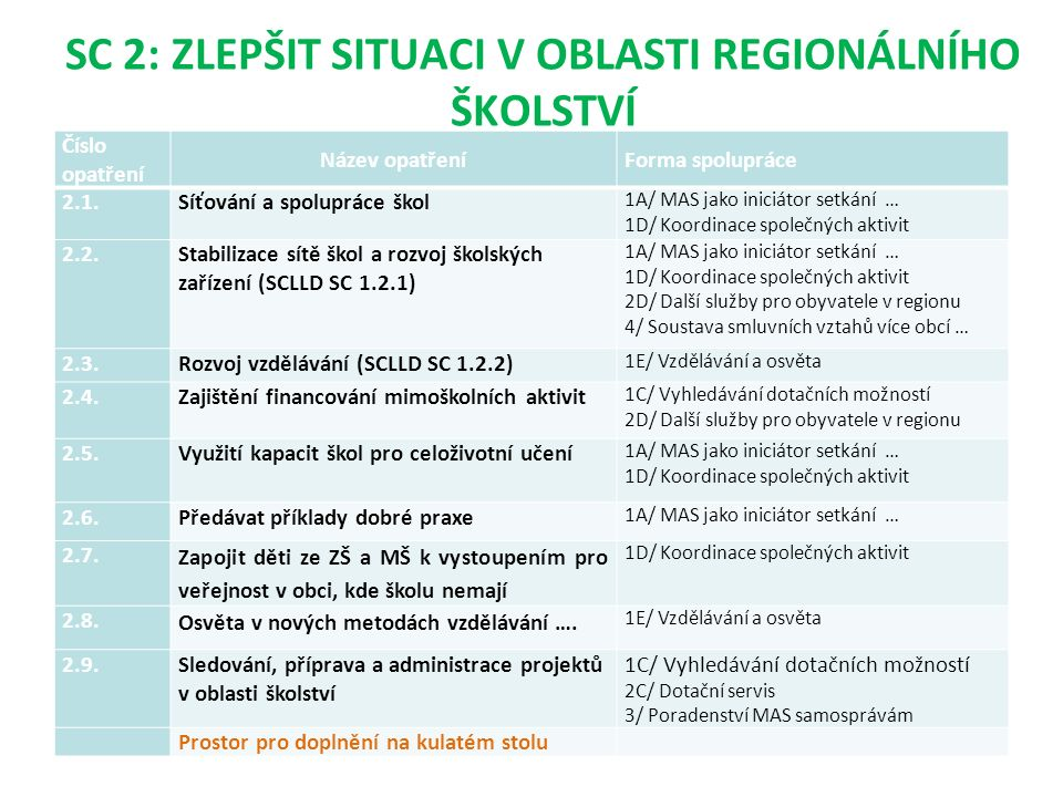 SC 2: ZLEPŠIT SITUACI V OBLASTI REGIONÁLNÍHO ŠKOLSTVÍ Číslo opatření Název opatřeníForma spolupráce 2.1.Síťování a spolupráce škol 1A/ MAS jako iniciátor setkání … 1D/ Koordinace společných aktivit 2.2.Stabilizace sítě škol a rozvoj školských zařízení (SCLLD SC 1.2.1) 1A/ MAS jako iniciátor setkání … 1D/ Koordinace společných aktivit 2D/ Další služby pro obyvatele v regionu 4/ Soustava smluvních vztahů více obcí … 2.3.Rozvoj vzdělávání (SCLLD SC 1.2.2) 1E/ Vzdělávání a osvěta 2.4.Zajištění financování mimoškolních aktivit 1C/ Vyhledávání dotačních možností 2D/ Další služby pro obyvatele v regionu 2.5.Využití kapacit škol pro celoživotní učení 1A/ MAS jako iniciátor setkání … 1D/ Koordinace společných aktivit 2.6.Předávat příklady dobré praxe 1A/ MAS jako iniciátor setkání … 2.7.