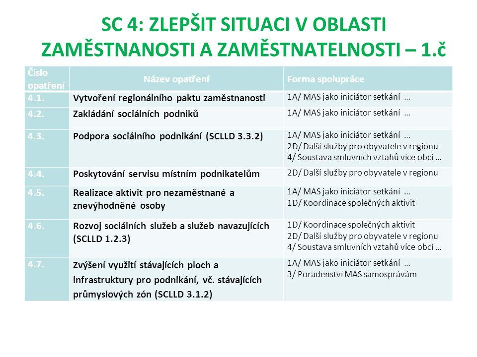 SC 4: ZLEPŠIT SITUACI V OBLASTI ZAMĚSTNANOSTI A ZAMĚSTNATELNOSTI – 1.č Číslo opatření Název opatřeníForma spolupráce 4.1.Vytvoření regionálního paktu zaměstnanosti 1A/ MAS jako iniciátor setkání … 4.2.Zakládání sociálních podniků 1A/ MAS jako iniciátor setkání … 4.3.Podpora sociálního podnikání (SCLLD 3.3.2) 1A/ MAS jako iniciátor setkání … 2D/ Další služby pro obyvatele v regionu 4/ Soustava smluvních vztahů více obcí … 4.4.Poskytování servisu místním podnikatelům 2D/ Další služby pro obyvatele v regionu 4.5.Realizace aktivit pro nezaměstnané a znevýhodněné osoby 1A/ MAS jako iniciátor setkání … 1D/ Koordinace společných aktivit 4.6.Rozvoj sociálních služeb a služeb navazujících (SCLLD 1.2.3) 1D/ Koordinace společných aktivit 2D/ Další služby pro obyvatele v regionu 4/ Soustava smluvních vztahů více obcí … 4.7.