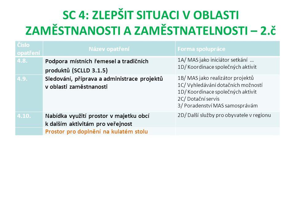 SC 4: ZLEPŠIT SITUACI V OBLASTI ZAMĚSTNANOSTI A ZAMĚSTNATELNOSTI – 2.č Číslo opatření Název opatřeníForma spolupráce 4.8.