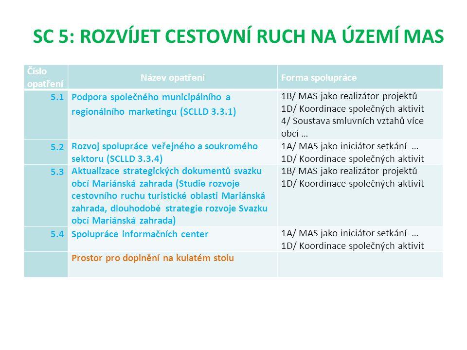 SC 5: ROZVÍJET CESTOVNÍ RUCH NA ÚZEMÍ MAS Číslo opatření Název opatřeníForma spolupráce 5.1 Podpora společného municipálního a regionálního marketingu (SCLLD 3.3.1) 1B/ MAS jako realizátor projektů 1D/ Koordinace společných aktivit 4/ Soustava smluvních vztahů více obcí … 5.2 Rozvoj spolupráce veřejného a soukromého sektoru (SCLLD 3.3.4) 1A/ MAS jako iniciátor setkání … 1D/ Koordinace společných aktivit 5.3 Aktualizace strategických dokumentů svazku obcí Mariánská zahrada (Studie rozvoje cestovního ruchu turistické oblasti Mariánská zahrada, dlouhodobé strategie rozvoje Svazku obcí Mariánská zahrada) 1B/ MAS jako realizátor projektů 1D/ Koordinace společných aktivit 5.4Spolupráce informačních center 1A/ MAS jako iniciátor setkání … 1D/ Koordinace společných aktivit Prostor pro doplnění na kulatém stolu