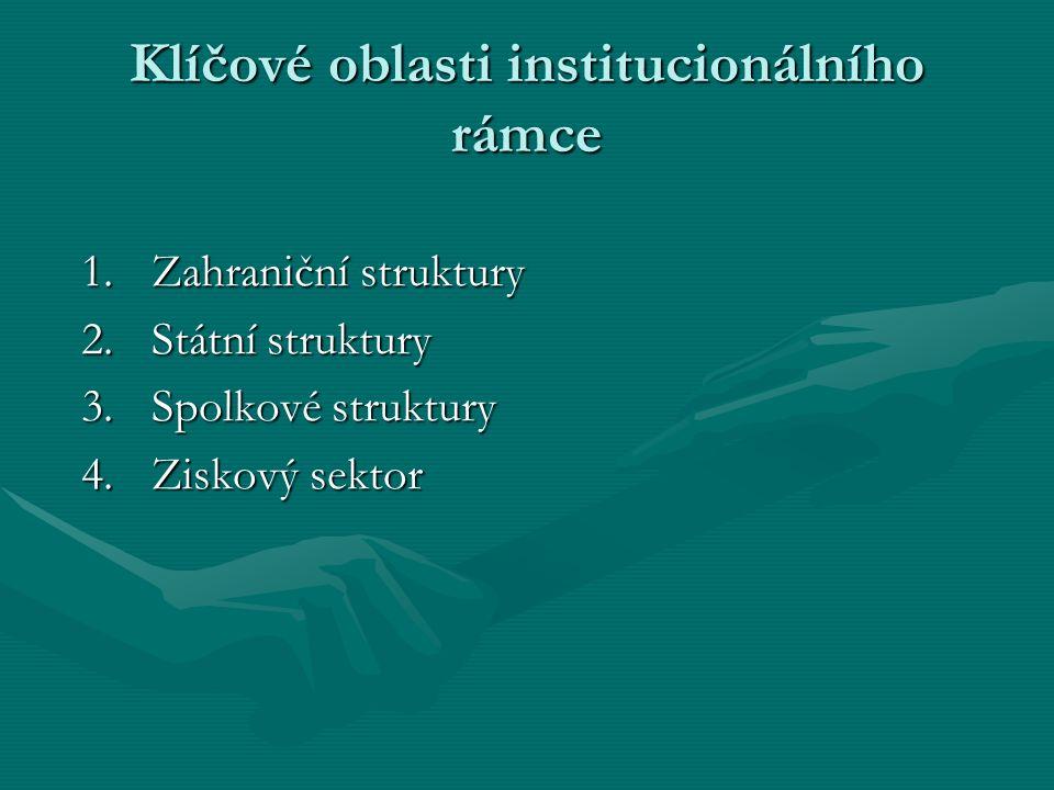 Klíčové oblasti institucionálního rámce 1.Zahraniční struktury 2.Státní struktury 3.Spolkové struktury 4.Ziskový sektor