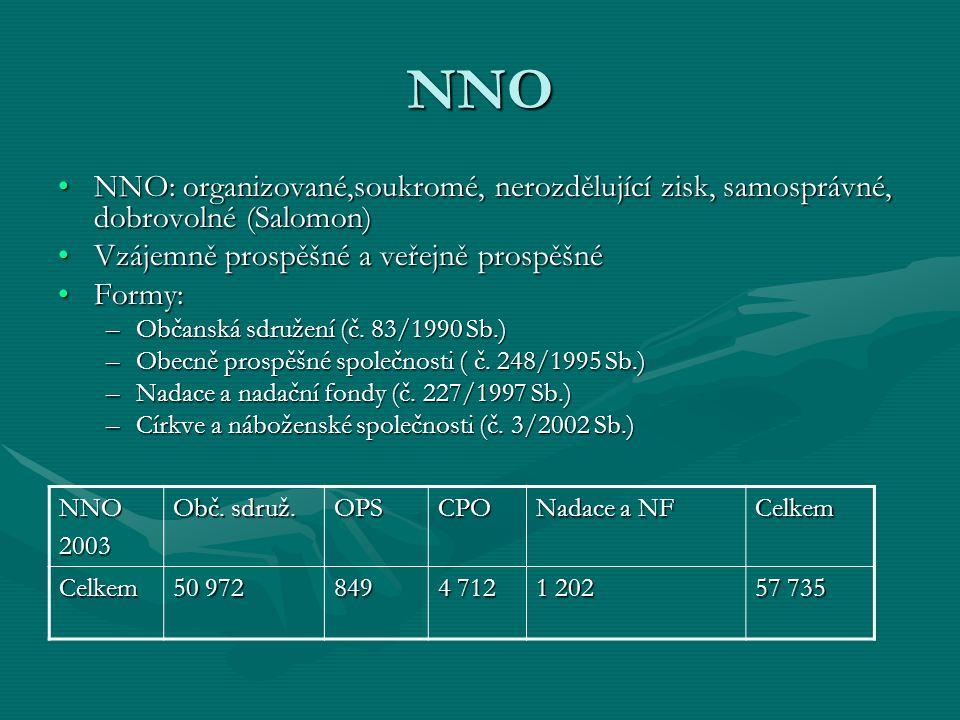 NNO NNO: organizované,soukromé, nerozdělující zisk, samosprávné, dobrovolné (Salomon)NNO: organizované,soukromé, nerozdělující zisk, samosprávné, dobrovolné (Salomon) Vzájemně prospěšné a veřejně prospěšnéVzájemně prospěšné a veřejně prospěšné Formy:Formy: –Občanská sdružení (č.