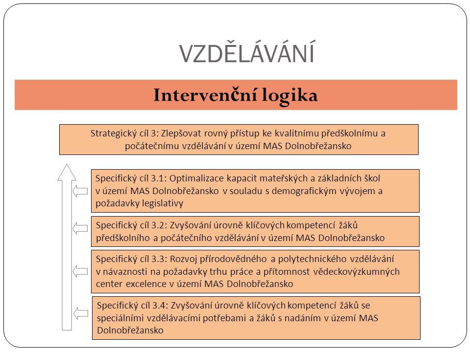 VZDĚLÁVÁNÍ Interven č ní logika Strategický cíl 3: Zlepšovat rovný přístup ke kvalitnímu předškolnímu a počátečnímu vzdělávání v území MAS Dolnobřežansko Specifický cíl 3.