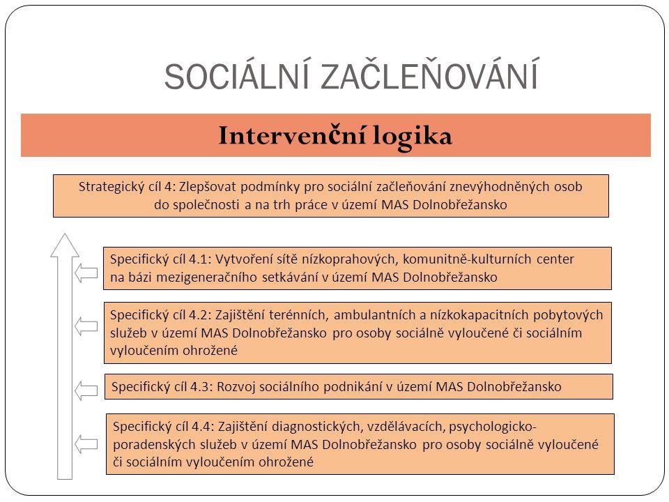 SOCIÁLNÍ ZAČLEŇOVÁNÍ Interven č ní logika Strategický cíl 4: Zlepšovat podmínky pro sociální začleňování znevýhodněných osob do společnosti a na trh práce v území MAS Dolnobřežansko Specifický cíl 4.