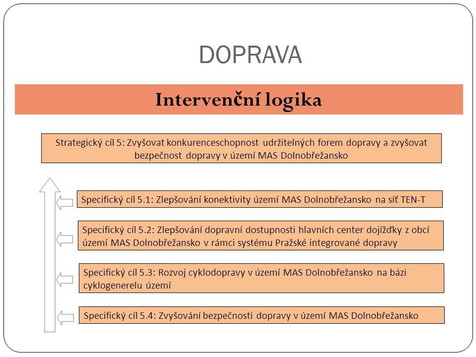 DOPRAVA Interven č ní logika Strategický cíl 5: Zvyšovat konkurenceschopnost udržitelných forem dopravy a zvyšovat bezpečnost dopravy v území MAS Doln