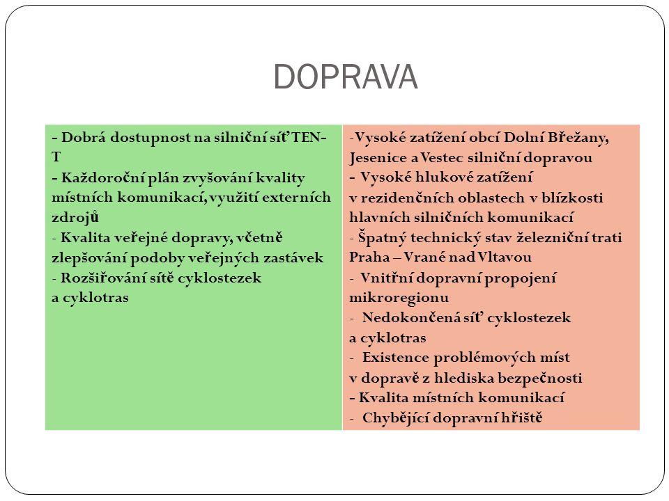 DOPRAVA - Dobrá dostupnost na silni č ní sí ť TEN- T - Každoro č ní plán zvyšování kvality místních komunikací, využití externích zdroj ů - Kvalita ve