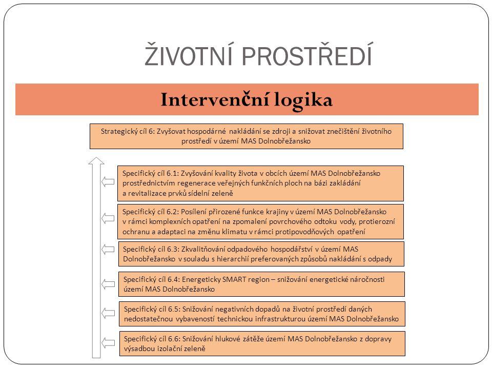ŽIVOTNÍ PROSTŘEDÍ Interven č ní logika Strategický cíl 6: Zvyšovat hospodárné nakládání se zdroji a snižovat znečištění životního prostředí v území MAS Dolnobřežansko Specifický cíl 6.