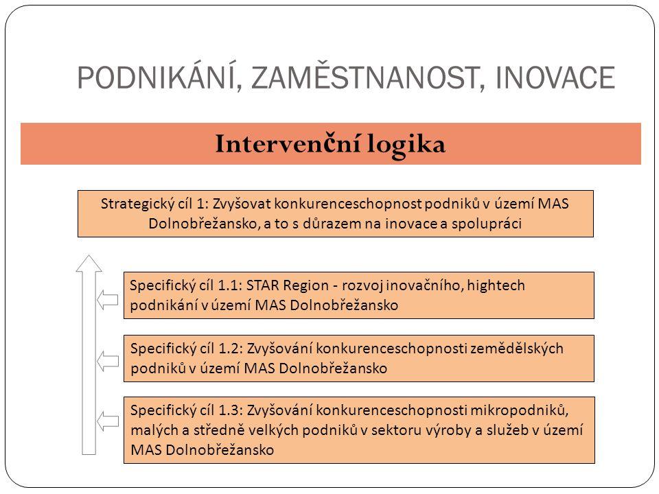 PODNIKÁNÍ, ZAMĚSTNANOST, INOVACE Interven č ní logika Strategický cíl 1: Zvyšovat konkurenceschopnost podniků v území MAS Dolnobřežansko, a to s důrazem na inovace a spolupráci Specifický cíl 1.1: STAR Region - rozvoj inovačního, hightech podnikání v území MAS Dolnobřežansko Specifický cíl 1.2: Zvyšování konkurenceschopnosti zemědělských podniků v území MAS Dolnobřežansko Specifický cíl 1.3: Zvyšování konkurenceschopnosti mikropodniků, malých a středně velkých podniků v sektoru výroby a služeb v území MAS Dolnobřežansko